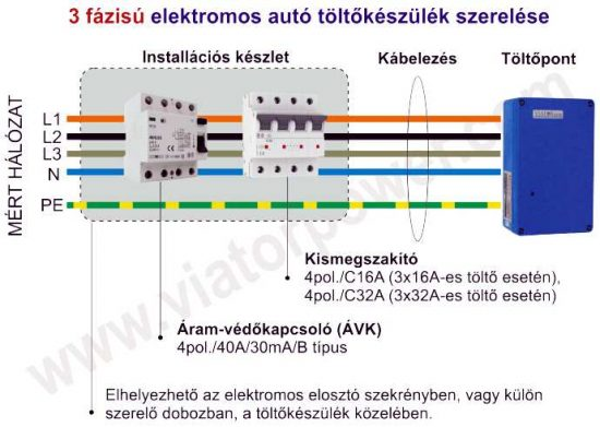 Installációs készlet háromfázisú elektromos autó töltőhöz